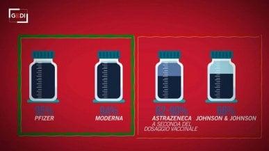 Vaccini anti-Covid, come si calcola lefficacia e perché è meglio non fare confronti