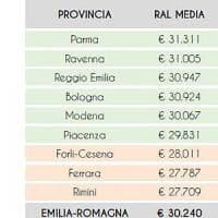 Stipendi, Bologna sale nelle buste paga: ottava in Italia