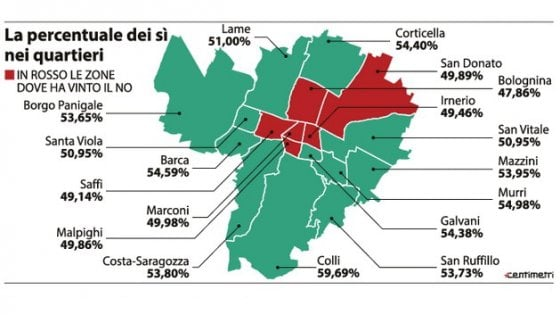Bologna, il voto nei Quartieri: Bolognina e centro città hanno detto No a Renzi