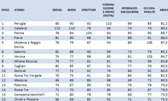 Classifica Censis: l'università di Bologna prima da dieci anni