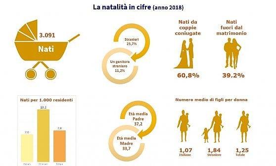 A Bologna nel 2018 sono nati più di 3mila bambini