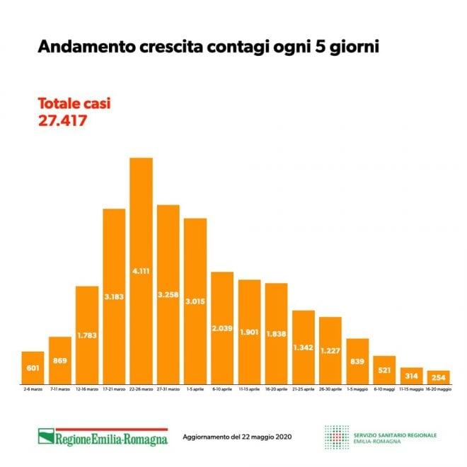 Coronavirus in Emilia-Romagna, i grafici della situazione al 21 maggio