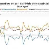 Coronavirus, il bollettino di oggi 1 marzo: 2.597 nuovi casi e 23 morti