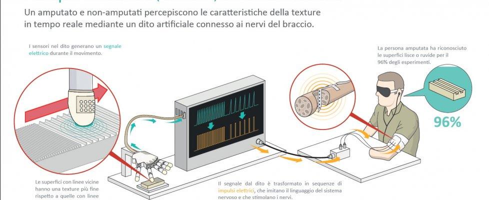 Pisa, il dito bionico adesso percepisce il tatto