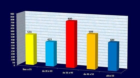 Ubriachi al volante, numeri in calo specie tra i più giovani