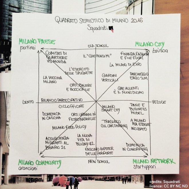 Milano post expo tra orti e coworking in un grafico le for Coworking navigli