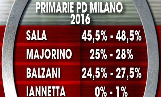 Primarie Milano, in tv il rush finale al veleno: giallo del sondaggio, dopo le polemiche i dati spuntano online