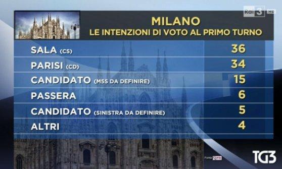 """Elezioni Milano, Corrado Passera si ritira dalla corsa a sindaco: """"Ora avanti con Parisi, uniamo le forze"""""""