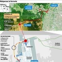 Milano, una ferrovia tra i boschi per unire Malpensa e la linea del Sempione. No degli ambientalisti