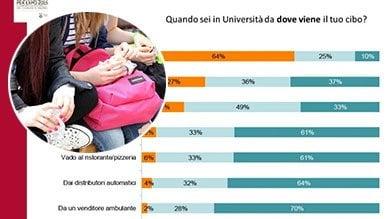 Nelle università trionfa la schiscetta: 6 studenti su 10 scelgono il pranzo fai-da-te