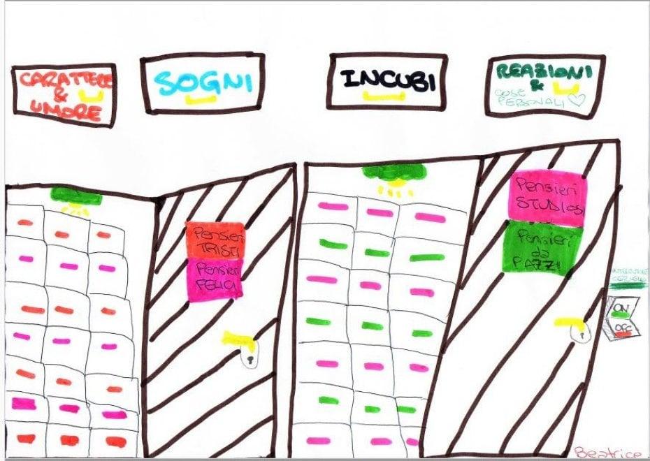 Milano, filosofia alle elementari: i disegni dei bambini raccontano il pensiero