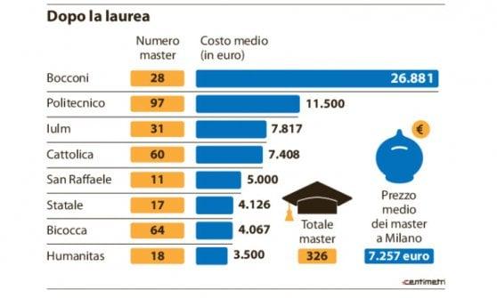 Milano, dopo la laurea oltre 300 master per un lavoro (quasi) sicuro