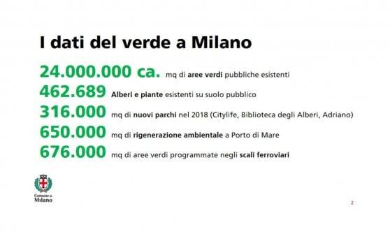 Milano, arrivano 12.500 nuovi alberi in aree dismesse e parchi riqualificati