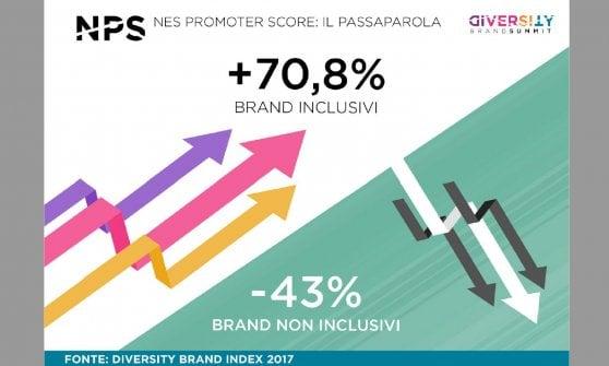 Donne, disabili, persone Lgbt: la diversità è un valore e piace ai consumatori. A Milano il summit delle aziende