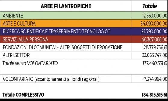 Fondazione Cariplo, in arrivo 184 milioni per i progetti filantropici in Lombardia