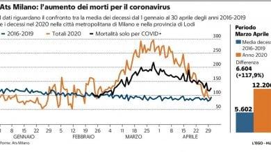 Il virus ha raddoppiato i morti a Milano: in due mesi + 117% rispetto agli anni scorsi