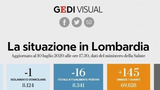 Coronavirus, il bollettino di oggi 10 luglio in Lombardia: r