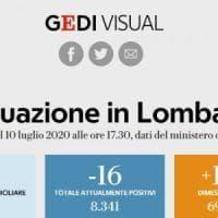 Coronavirus, il bollettino di oggi 10 luglio in Lombardia: ricoverati scendono