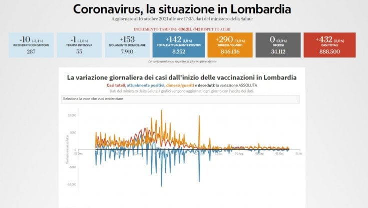 Coronavirus, il bollettino di oggi 16 ottobre in Lombardia: 432 contagi e zero vittime....
