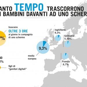 Un bambino su tre in Campania è schermo-dipendente, record negativo