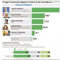 Il sondaggio: de Magistris sempre avanti e al ballottaggio vola oltre il 60 per cento