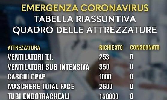 """Coronavirus, la Protezione civile replica a De Luca: """"Un milione di dispositivi inviati in Campania"""""""