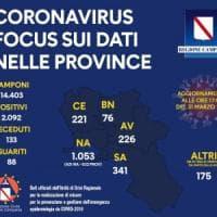 Coronavirus, in Campania 2092 casi positivi: eseguiti oltre 14mila tamponi