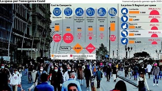 Anac, le super spese della Campania per il Covid: 204 milioni