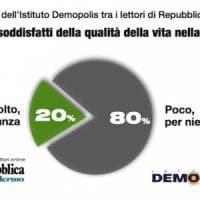 Lavoro, servizi, sanità: qualità della vita bocciata dai siciliani