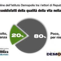 Sondaggio online Repubblica Demopolis: i risultati