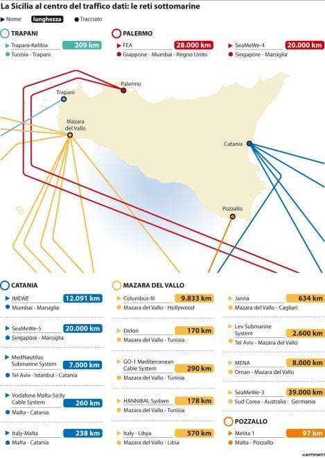 La Sicilia al centro del traffico dati: le reti sottomarine
