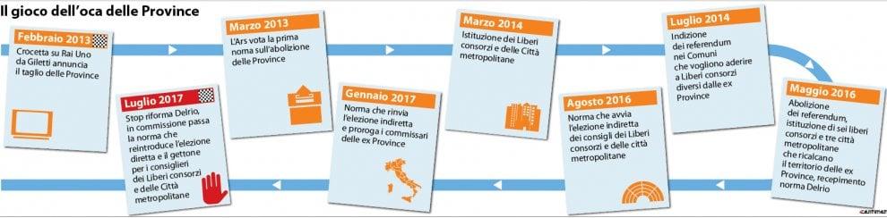 Sicilia: tornano le Province, il gioco dell'oca dell'Ars