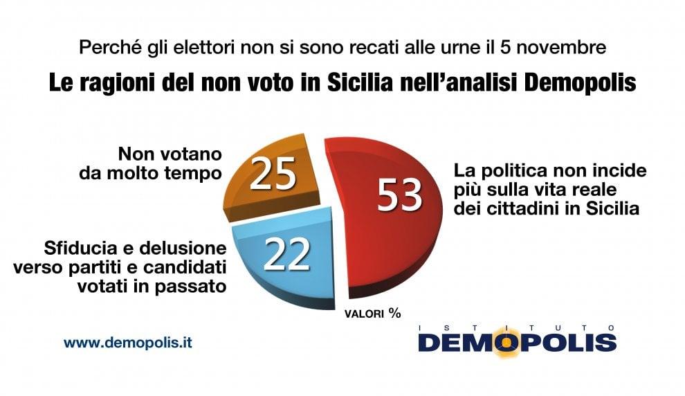 Demopolis sulle Regionali: un elettore di centrosinistra su tre ha votato Cancelleri