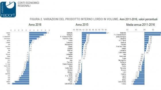 """Sicilia, l'Istat rivede al ribasso le stime di crescita: """"C'è il rischio di un nuovo buco"""""""