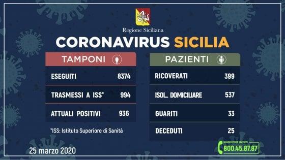 Coronavirus, in Sicilia 936 positivi: 137 in più. Ricoverati +62, guariti +6 cinque nuove vittime