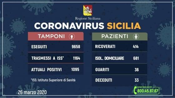 Coronavirus,  1.095 i positivi in Sicilia: 159 in più