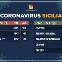 Coronavirus, in Sicilia 1492 positivi: 84 in più. 74 guariti, tre in più