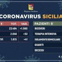 Coronavirus, in Sicilia 1.815 gli attuali positivi: 41 in più rispetto