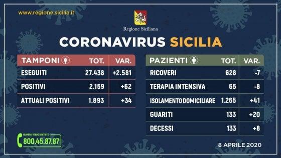 Coronavirus, in Sicilia 1893 positivi, 34 in più di ieri. 133 guariti, 2581 tamponi in un giorno