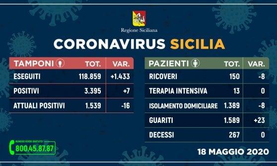 Coronavirus, sempre meno contagi e ricoveri. Zero morti rispetto a ieri