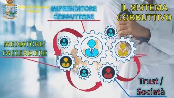 """L'inchiesta sulla corruzione nella sanità siciliana, Musumeci: """"Ora gare ai raggi X"""""""