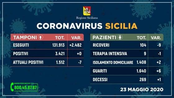 Coronavirus, in Sicilia primo giorno a zero contagi: 2.482 tamponi e nessun nuovo positivo