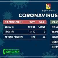 Coronavirus: nessun nuovo contagio, 24 guariti e un decesso