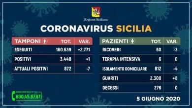 Coronavirus, in Sicilia un nuovo contagio su 2.771 tamponi. Nessun decesso