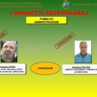 Inchiesta Sicula Trasporti, Fava: