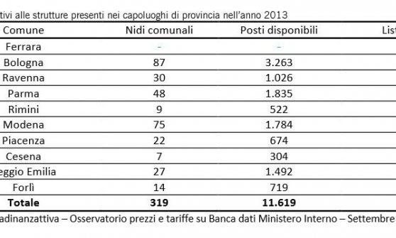 Nidi pubblici in regione, Parma: rette più basse della media