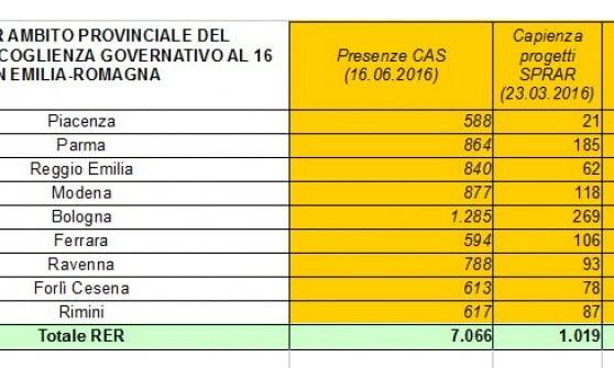 Emilia-Romagna, più di 8mila i profughi accolti finora nel 2016