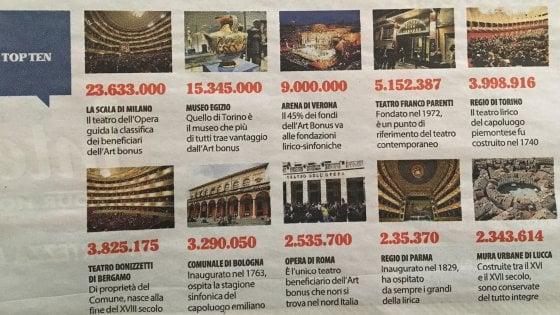 Art bonus, il Regio di Parma nella top ten delle donazioni