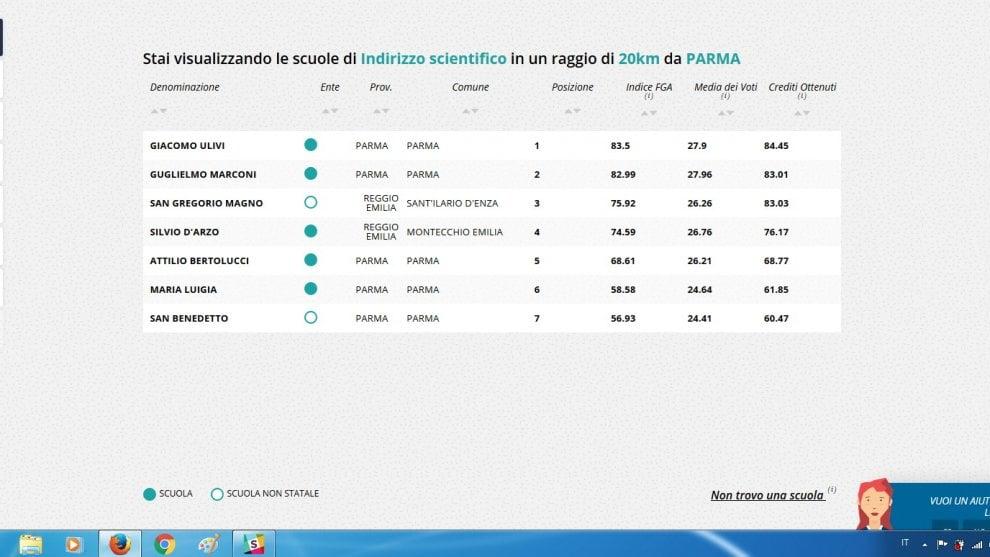 Parma, le migliori  scuole nella classifica della Fondazione Agnelli
