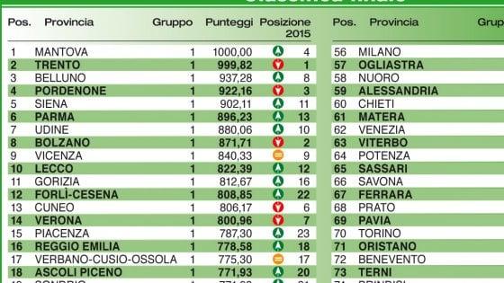Parma sesta nella classifica del vivere bene